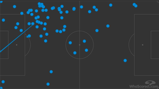 科斯塔本场的触球点分布(向左进攻)
