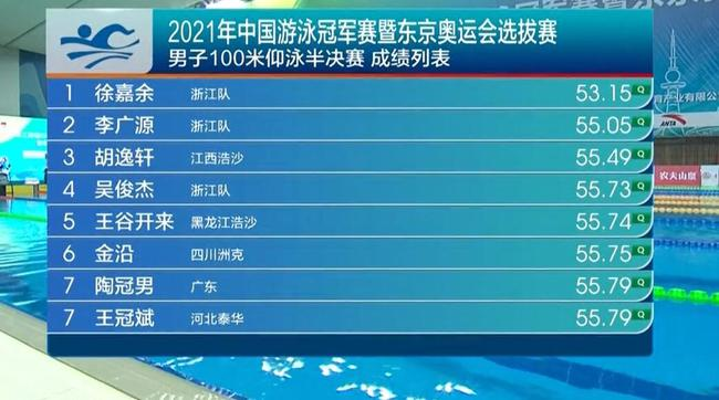 冠军赛:七冠王徐嘉余100仰半决赛第1 李广源第2