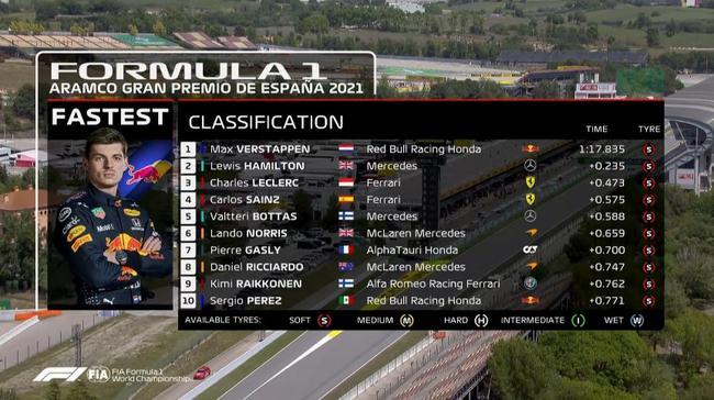 F1西班牙站:维斯塔潘第一 莱科宁爆胎诺里斯引黄旗