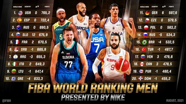 FIBA世界排名:中国男篮排第28 伊朗22日本35