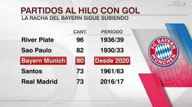 拜仁连续80场进球排世界第3 距离第2仅差2场