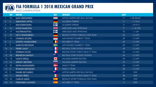2018F1墨西哥站正赛收获外