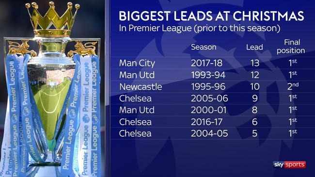 本赛季以前,英超历史上圣诞节最大领先分差排走