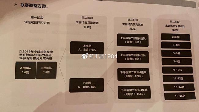 上海记者:中超分组难言公平 期待赛程进一步完善