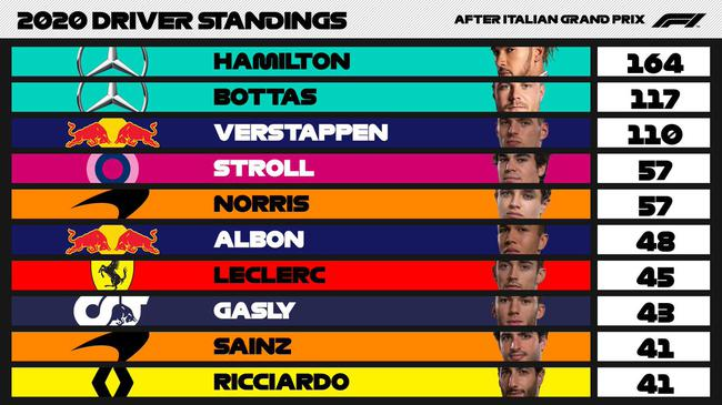 F1| F1意大利站正赛:加斯利夺冠 法拉利双退赛