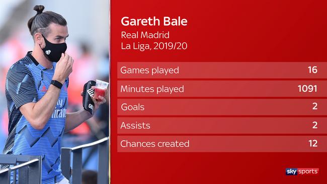 解析贝尔未来:全欧几乎没队能签下他 可能留皇马