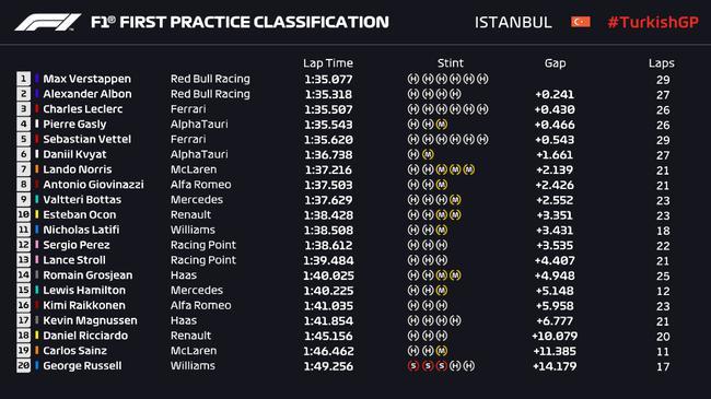 F1土耳其站FP2成绩表