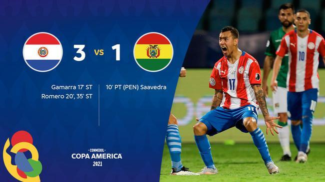 美洲杯-巴拉圭4分钟2球 3-1力克10人玻利维亚