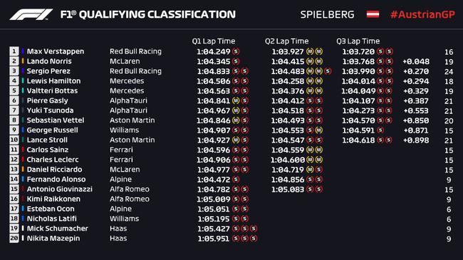 【博狗体育】F1奥地利站排位赛:维斯塔潘三连杆 汉密尔顿第四