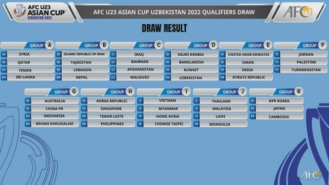 【博狗体育】U23亚洲杯预选赛分组 中国澳大利亚印尼等同组