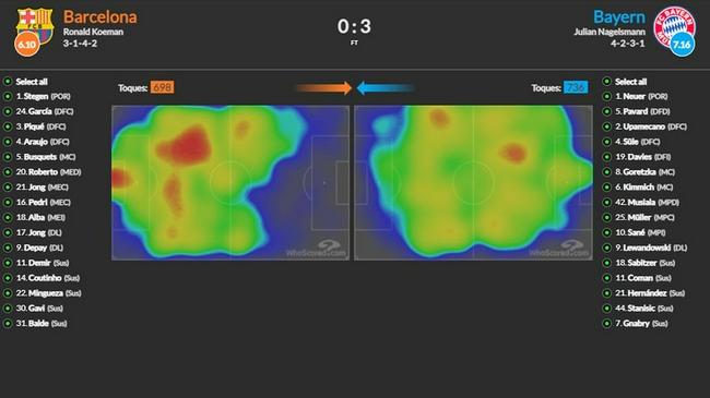 一张图曝光巴萨的无能 全场比赛都未接近拜仁禁区!