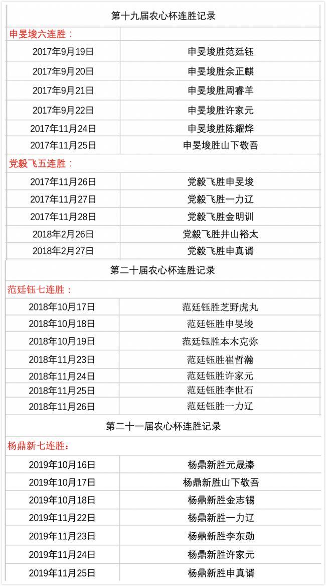 三国擂台赛连胜记录:徐奉洙九连胜壮举尚待冲击
