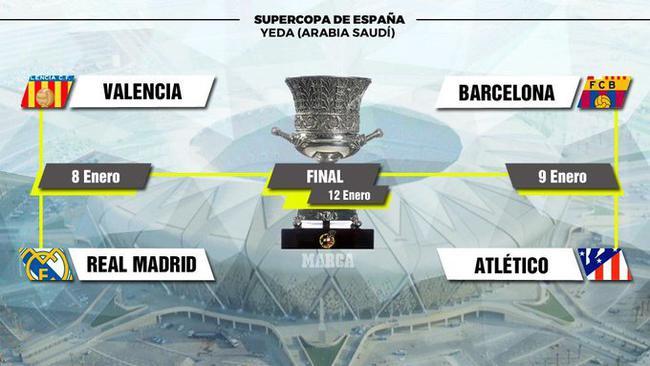 2019西班牙超级杯抽签