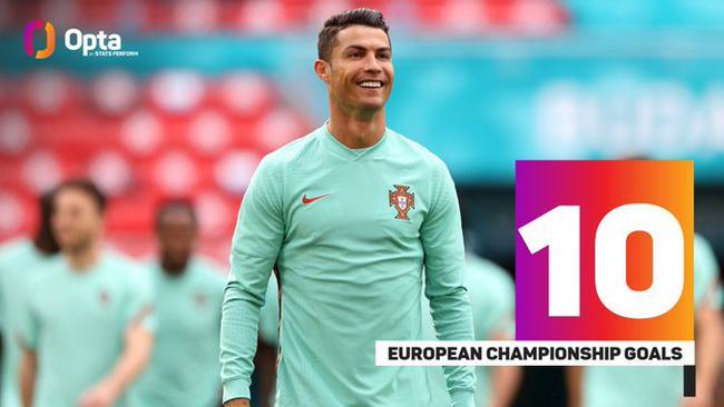 创造历史!C罗成为欧洲杯射手王 一场创两项第一