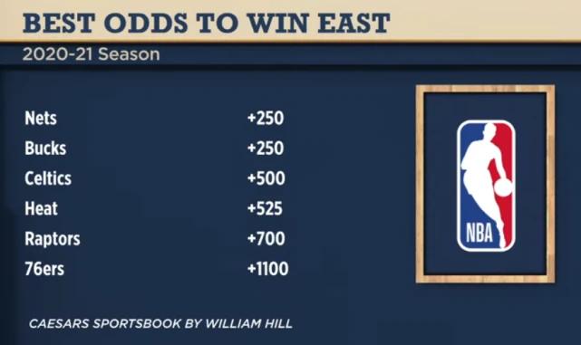 东部冠军赔率篮网雄鹿并列第一! 哈登会去吗