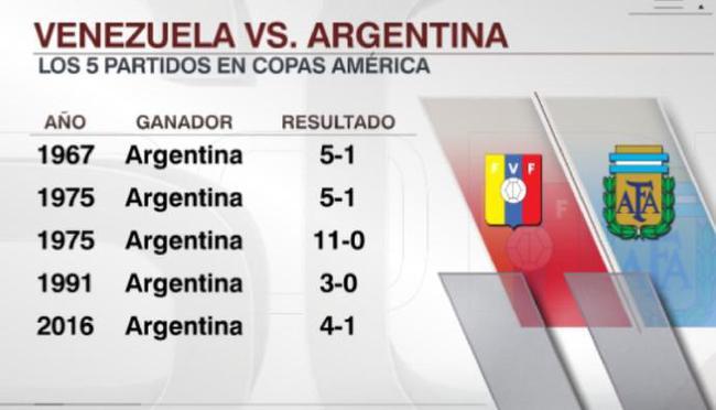 阿根廷5戰委內瑞拉保持全勝