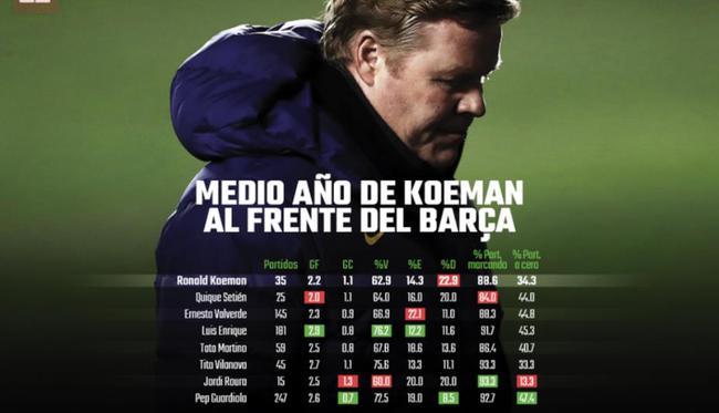 科曼成巴萨13年来输球率最高教练 还不如塞蒂恩