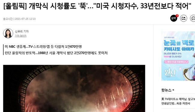 韓媒:東京奧運開幕式美國收視低 還不如33年前