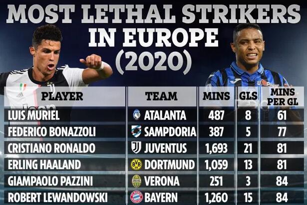 2020年世界足坛高效前锋盘点;C罗排名第三 梅西未上榜