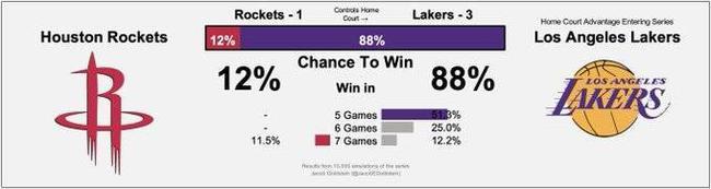 湖人晋级概率升至88%! 西决洛城德比稳了?