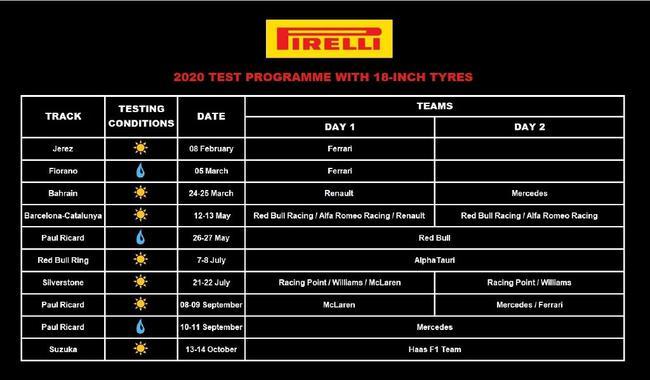F1轮胎供答商倍耐力公布了2020年18英寸轮胎测试安排