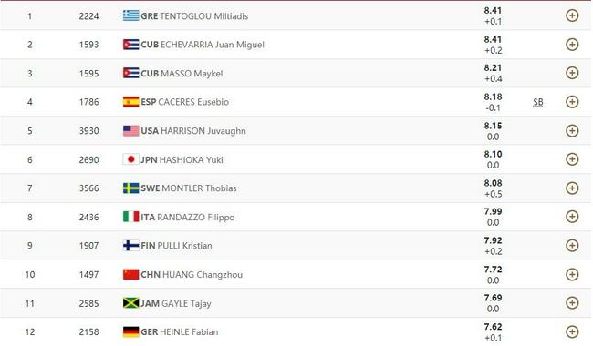 男子跳远决赛希腊选手绝杀夺冠 黄常洲获第10名