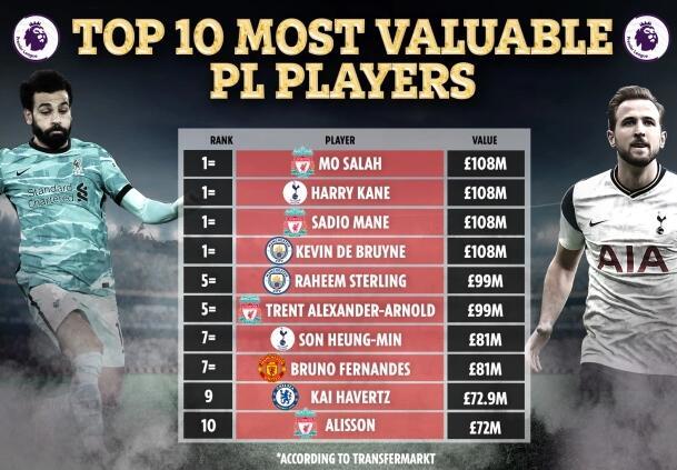 英超最值钱球员TOP10:四巨星并列第1 孙兴慜第7