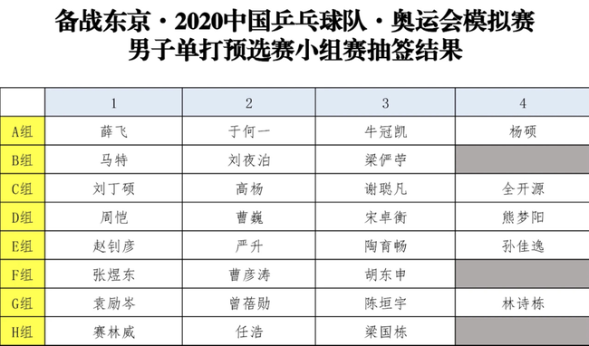 【博狗体育】国乒东京奥运会模拟赛抽签 马龙许昕同处下半区