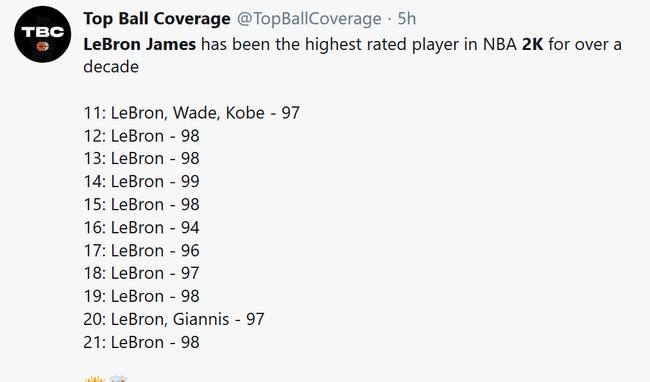 詹姆斯接连第11次NBA2K才能值排名第一