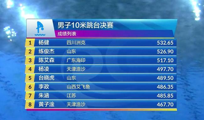 跳水冠军赛男子十米台杨健夺冠 陈艾森险跌出前三