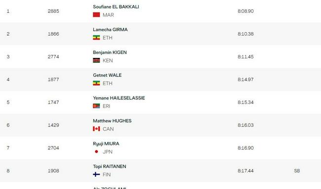 男3000米障碍雨中决战 摩洛哥选手夺冠非洲揽前三