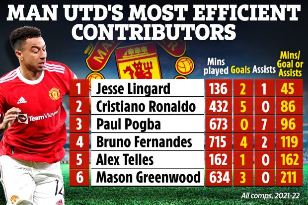 曼联进攻效率最高球员非C罗 林皇效率低排第一!
