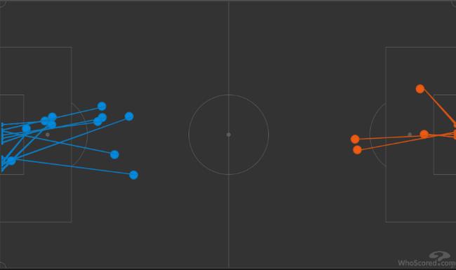 下半场的射门数,阿森纳(橙色)4-11落后于对手