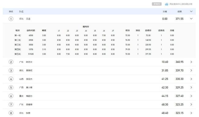 全运跳水女三米板预赛 王涵第一陈艺文昌雅妮紧追
