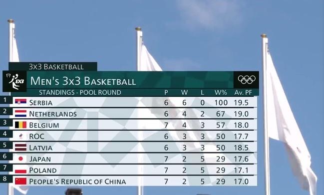 中国三人男篮小组倒数第一 与波兰一起被淘汰
