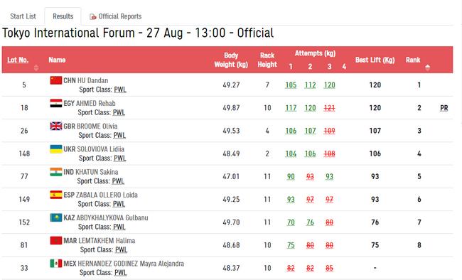 第12金!残奥会女子举重50公斤级 胡丹丹夺冠