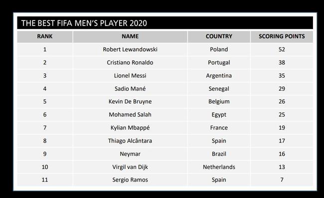 FIFA年度最佳得票概况:莱万优势大 C罗压梅西