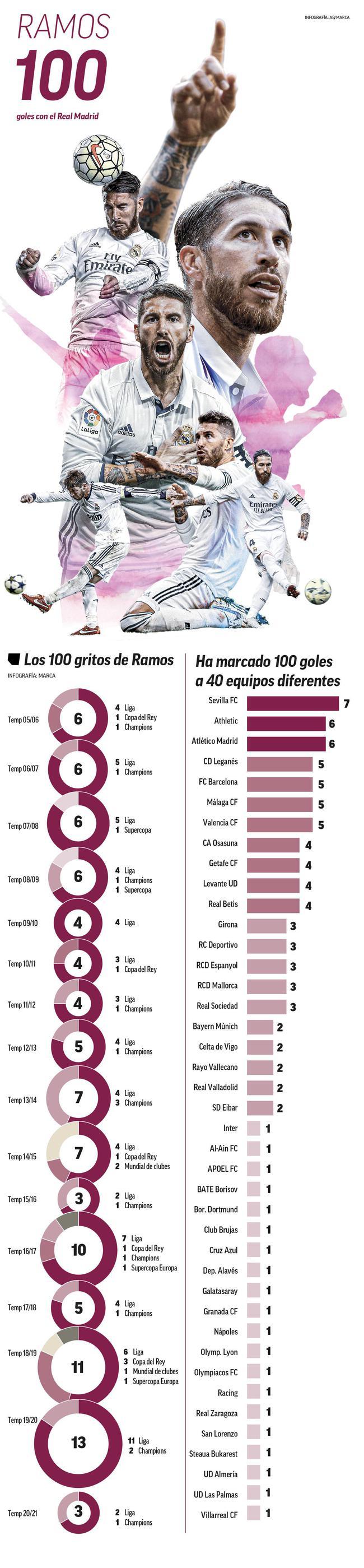 拉莫斯也成为皇马前史上第19个实现沙龙百球