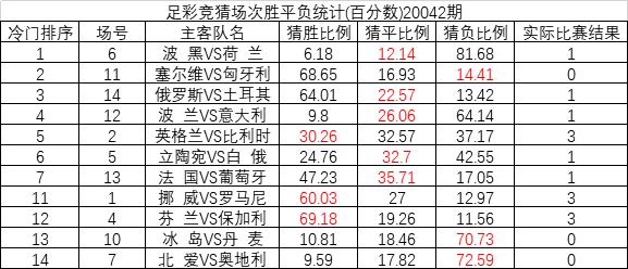 20042期足彩冷门排序:荷兰冷平全国猜中比12.14%