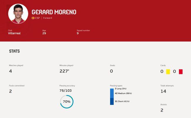 西班牙两大射手目前的数据都缺乏亮点
