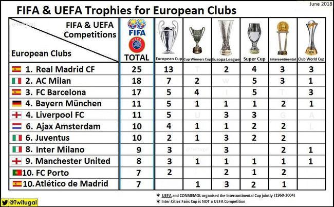 欧洲俱乐部洲际冠军数:皇马25冠居首 米兰仍第二