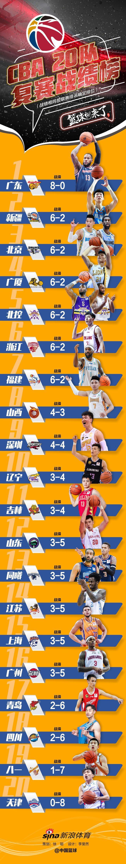 CBA复赛第一阶段战绩榜:广东居首 天津8战全败