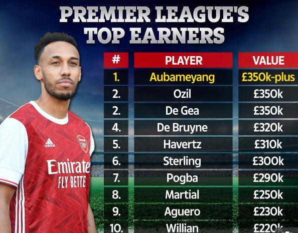 阿森纳头牌超厄齐尔成英超第1高薪 工资前10都是谁