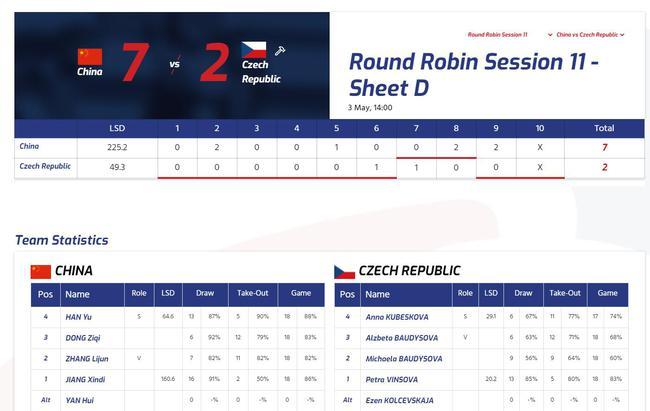 女子冰壶世锦赛中国队胜捷克负瑞士 排名稳居前四