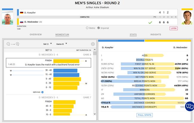 梅德韦杰夫108分钟3-0科普费尔 连续4年进美网32强
