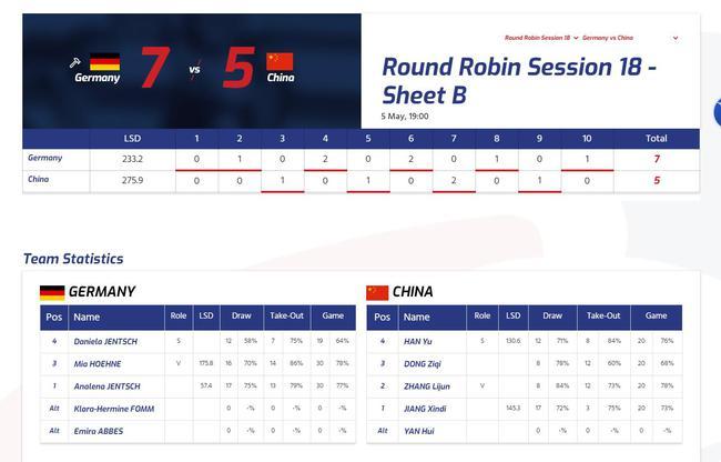 女子冰壶世锦赛中国队不敌德国 一队已获冬奥门票