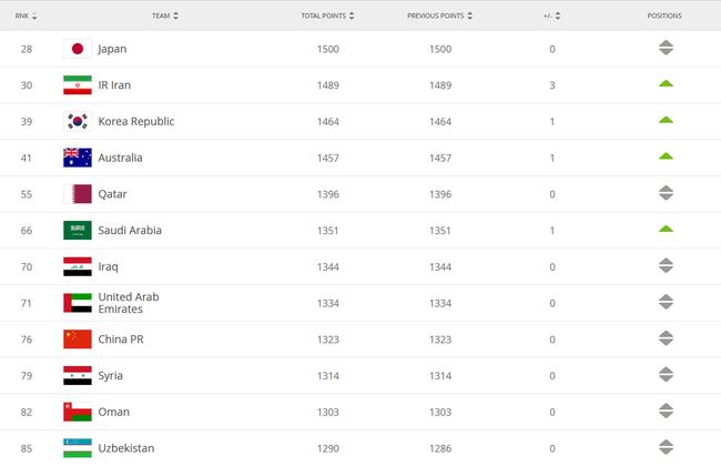 国际足联排名:国足亚洲第9世界第76 比利时世界第1