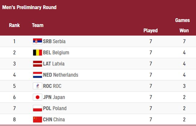 3人男篮中国队遗憾垫底  日本幸运进交叉赛