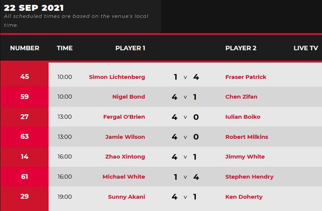 英公赛资格赛:亨德利4-1进正赛 达赫迪1-4宋沙瓦