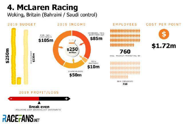 五大F1车队的预算及收好——迈凯伦